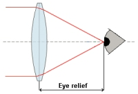 Eye relief diagram