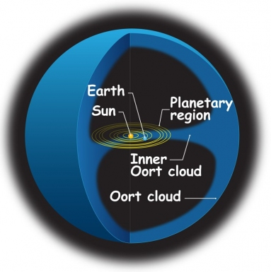 Oort Cloud Diagram