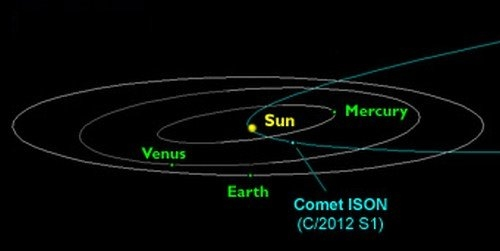 Comet ISON Orbit Diagram