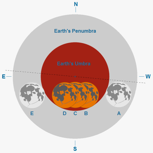 Diagram of the December 10, 2011 Eclipse