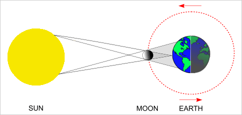 Solar Eclipse Diagram Labeled.All About Solar Eclipses